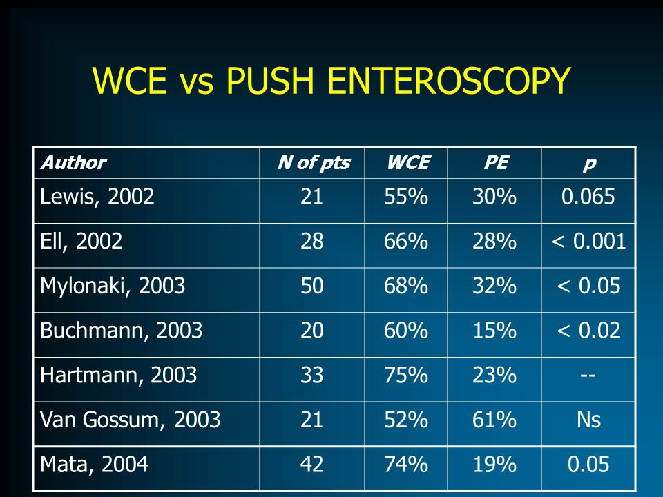 WCE vs PUSH ENTEROSCOPY