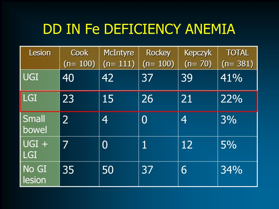 DD IN Fe DEFICIENCY ANEMIA