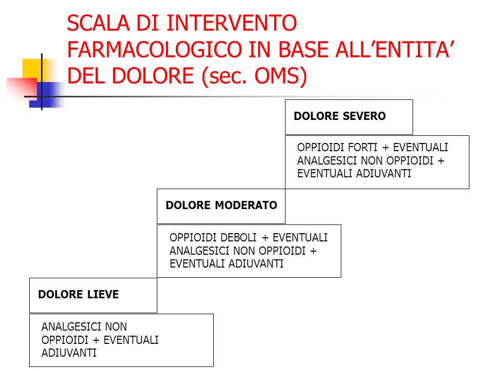 SCALA DI INTERVENTO FARMACOLOGICO IN BASE ALL'ENTITA' DEL DOLORE (sec