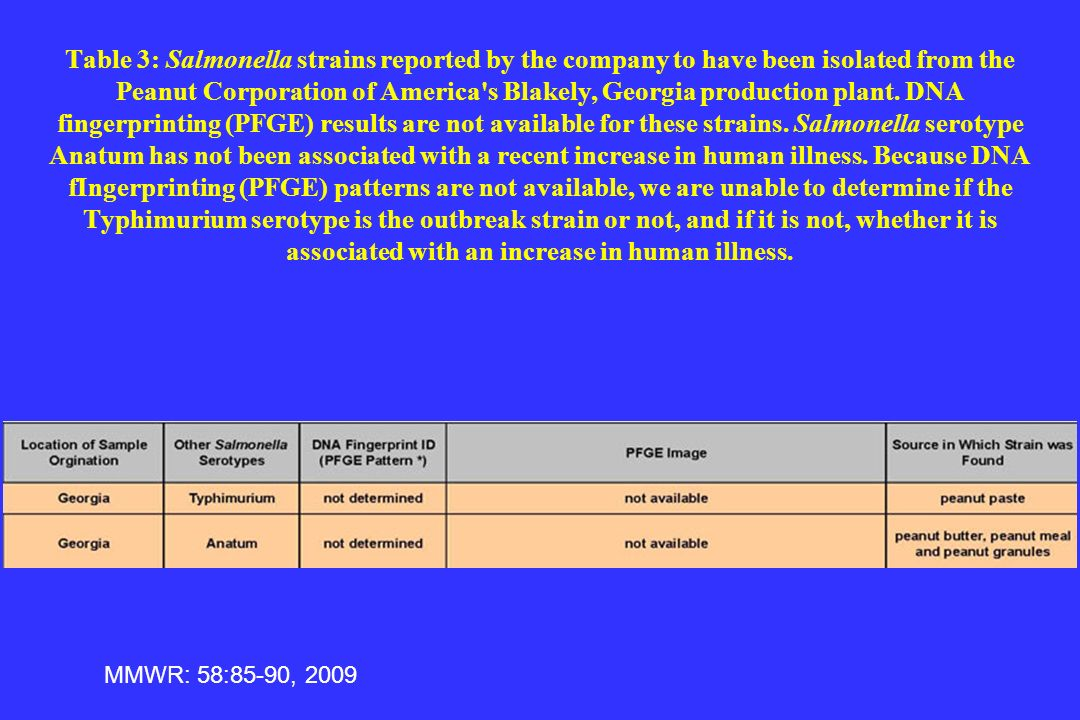 Table 3: Salmonella strains reported by the company to have been isolated from the Peanut Corporation of America s Blakely, Georgia production plant. DNA fingerprinting (PFGE) results are not available for these strains. Salmonella serotype Anatum has not been associated with a recent increase in human illness. Because DNA fIngerprinting (PFGE) patterns are not available, we are unable to determine if the Typhimurium serotype is the outbreak strain or not, and if it is not, whether it is associated with an increase in human illness.
