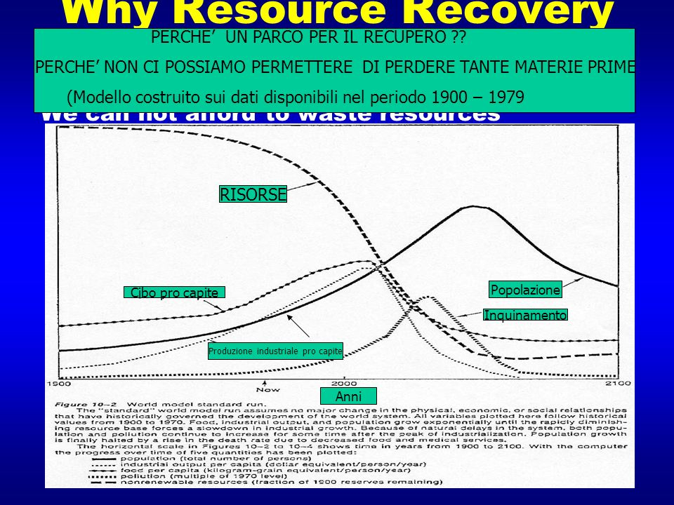 Why Resource Recovery Parks
