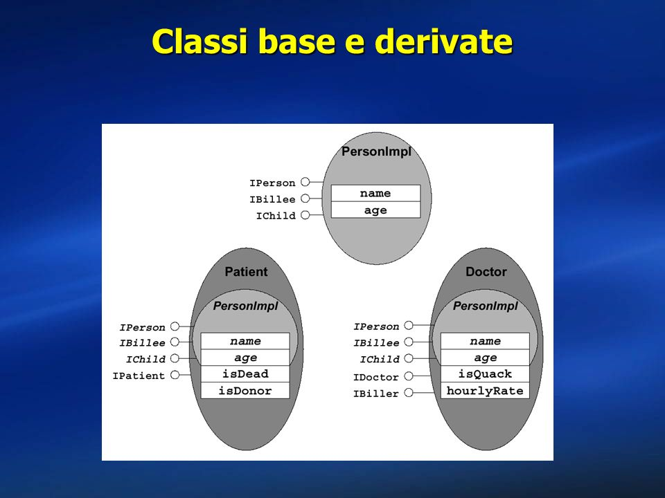 Classi base e derivate
