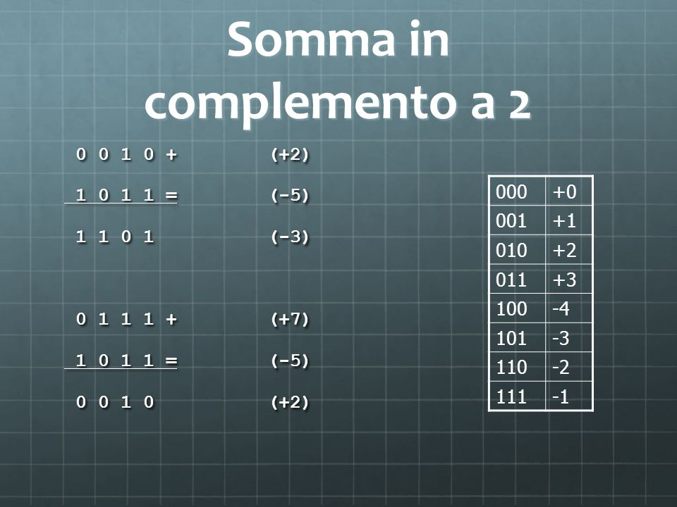Somma in complemento a (+2) = (-5) (-3) (+7) (+2) 000.