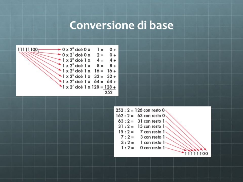 Conversione di base