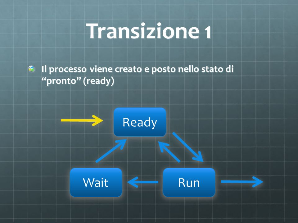 Transizione 1 Ready Wait Run
