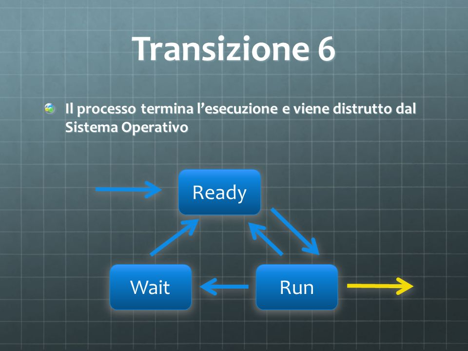 Transizione 6 Ready Wait Run