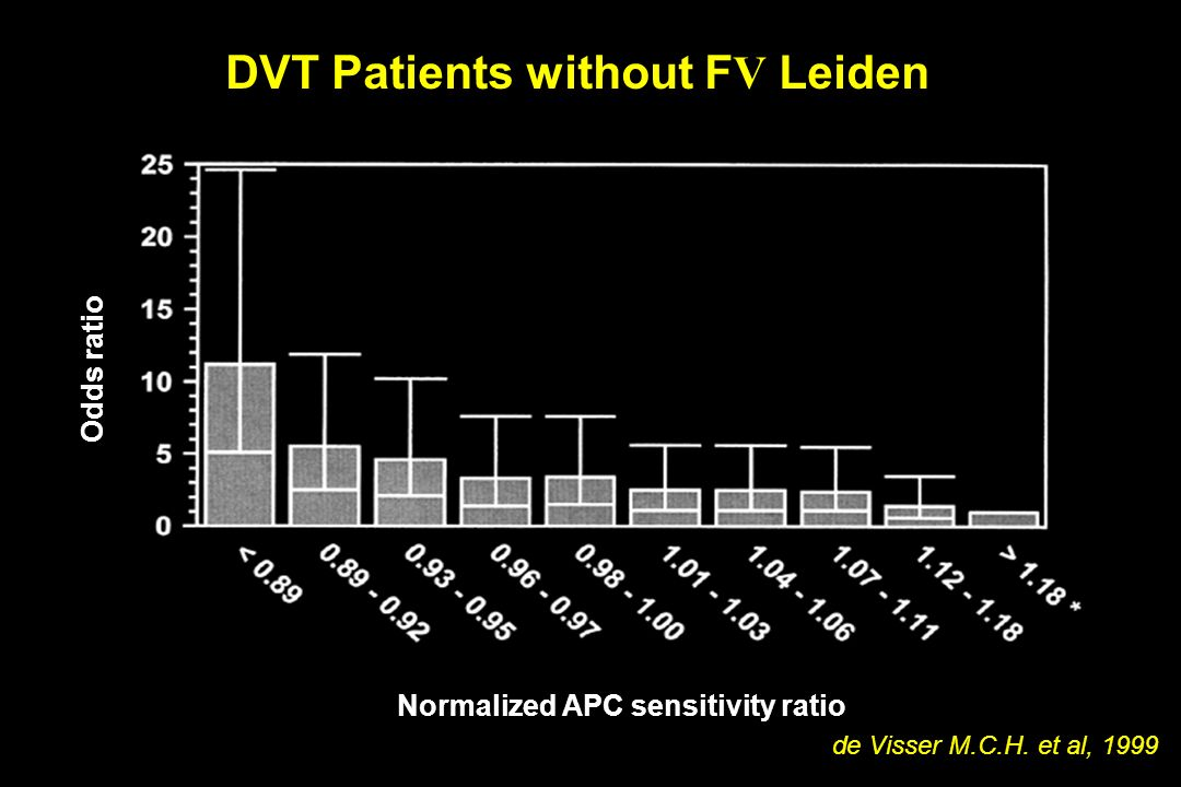 DVT Patients without FV Leiden Normalized APC sensitivity ratio