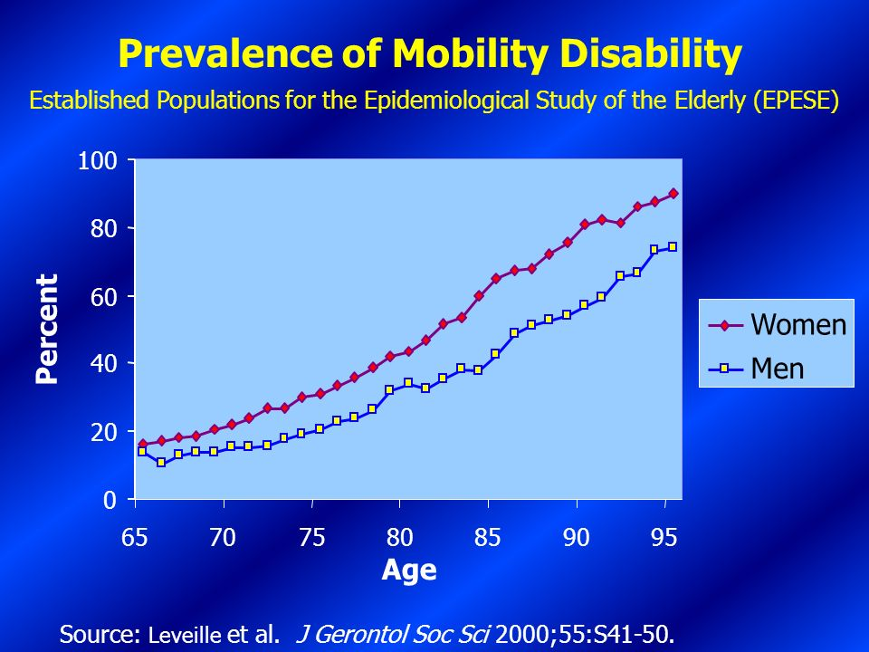 Prevalence of Mobility Disability