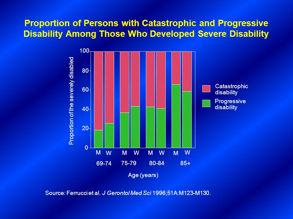 Proportion of Persons with Catastrophic and Progressive