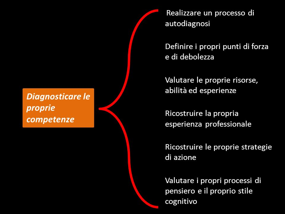 Diagnosticare le proprie competenze