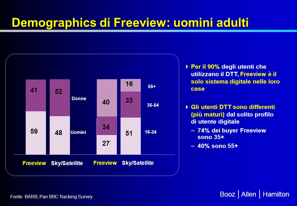 Demographics di Freeview: uomini adulti