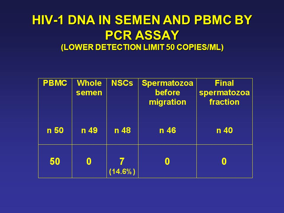 HIV-1 DNA IN SEMEN AND PBMC BY PCR ASSAY (LOWER DETECTION LIMIT 50 COPIES/ML)