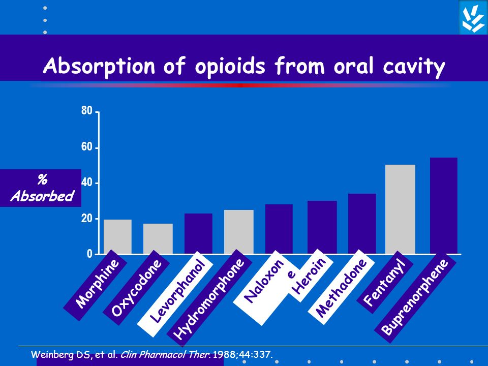 Absorption of opioids from oral cavity