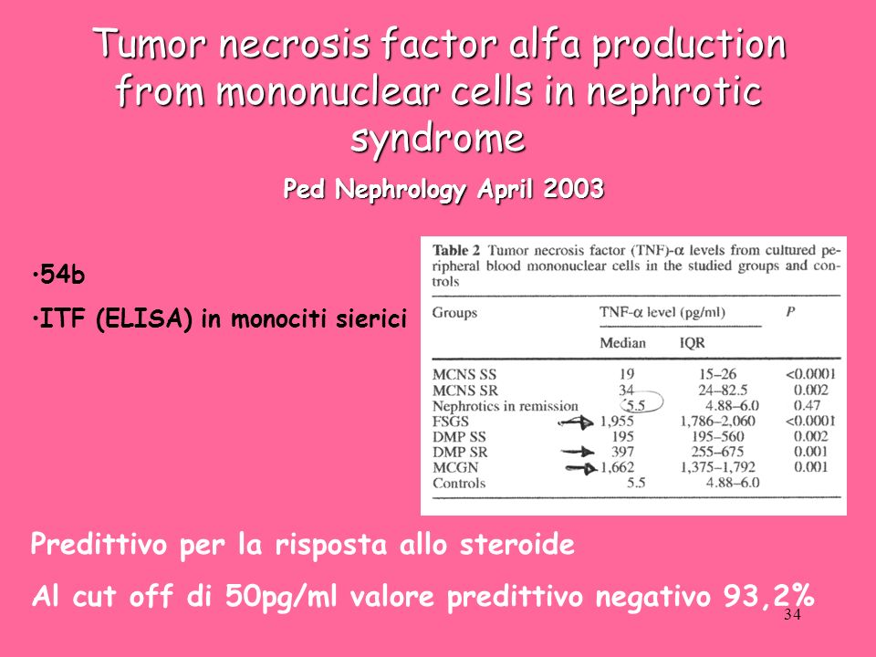 Tumor necrosis factor alfa production from mononuclear cells in nephrotic syndrome Ped Nephrology April 2003