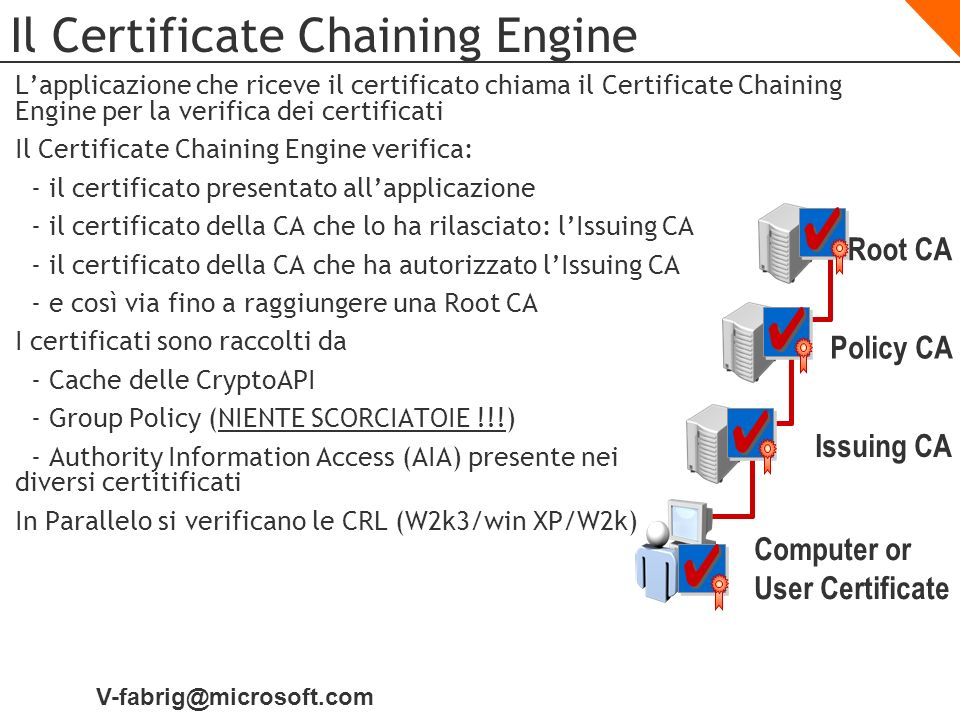 Il Certificate Chaining Engine