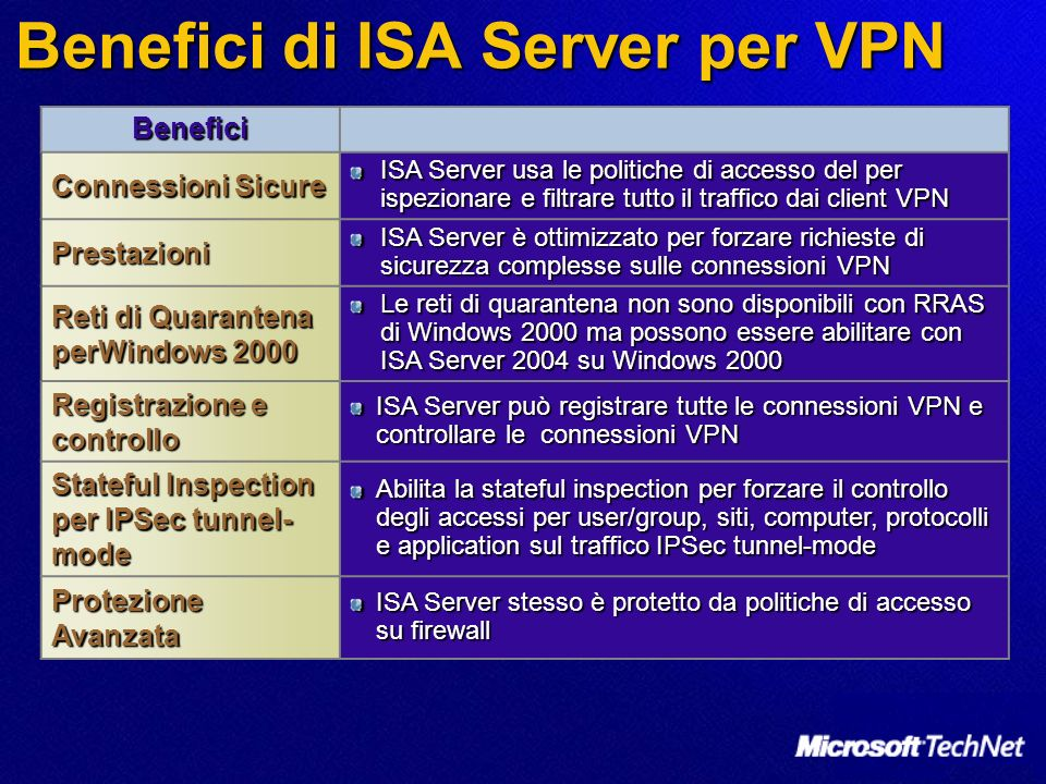 Benefici di ISA Server per VPN