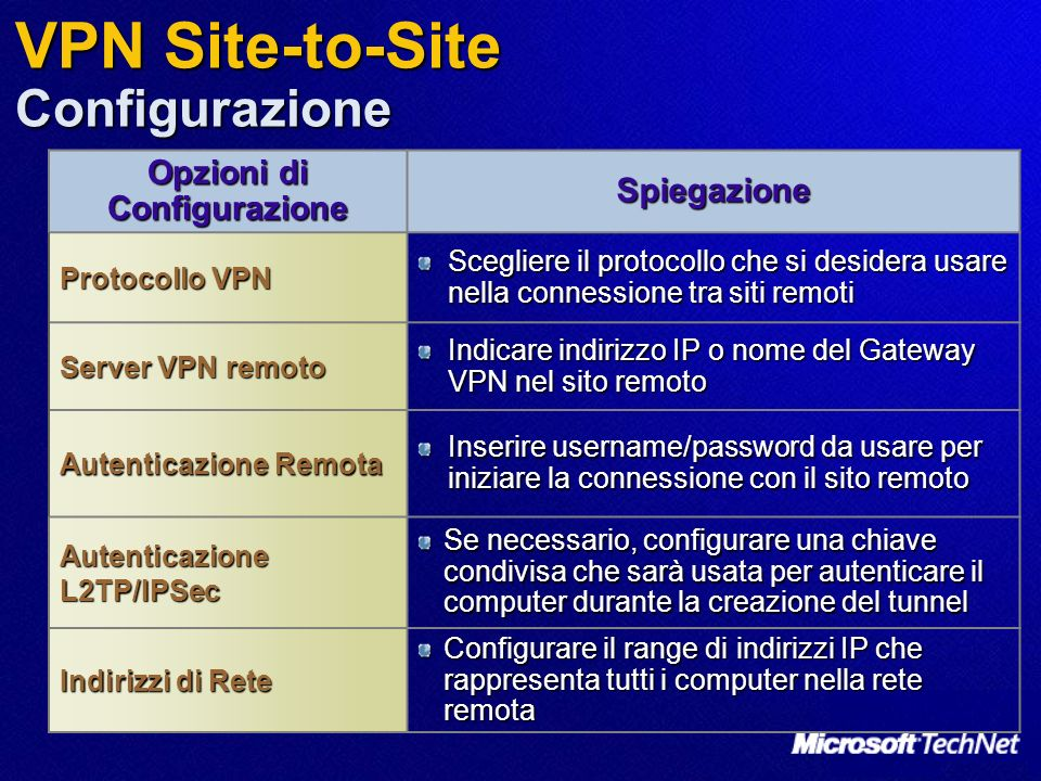 VPN Site-to-Site Configurazione
