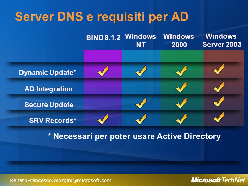 Server DNS e requisiti per AD
