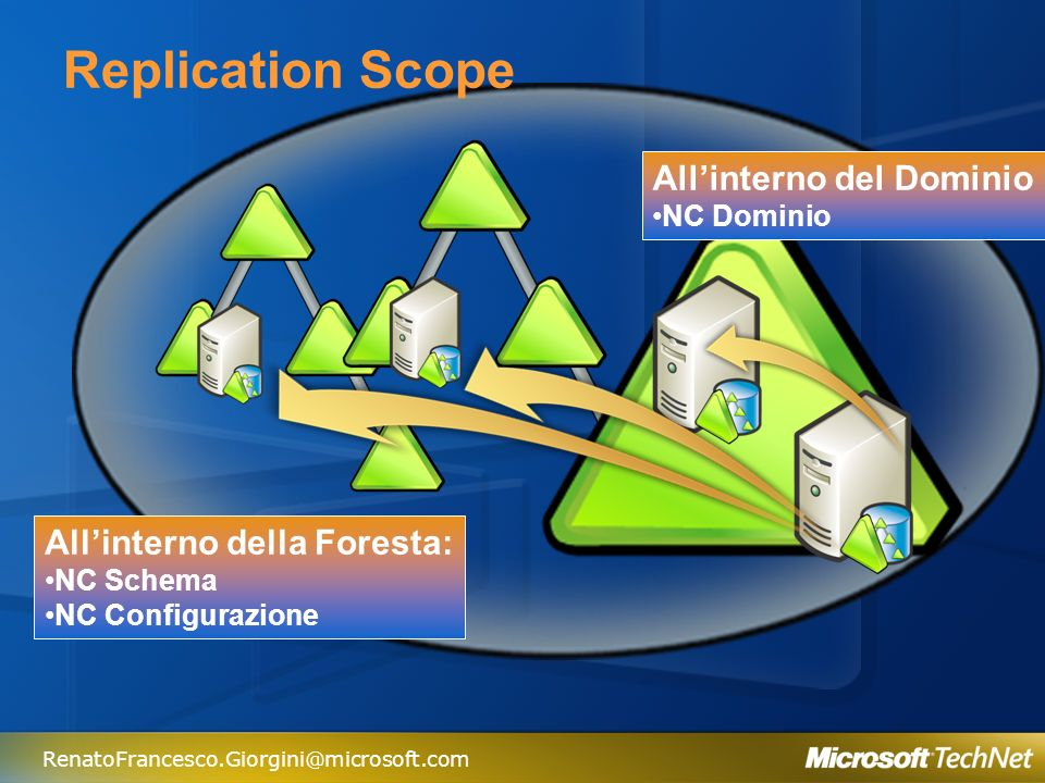Replication Scope All'interno del Dominio All'interno della Foresta: