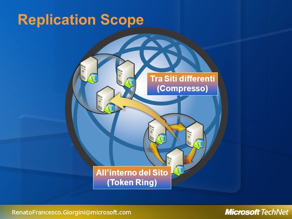 Replication Scope Tra Siti differenti (Compresso) All'interno del Sito