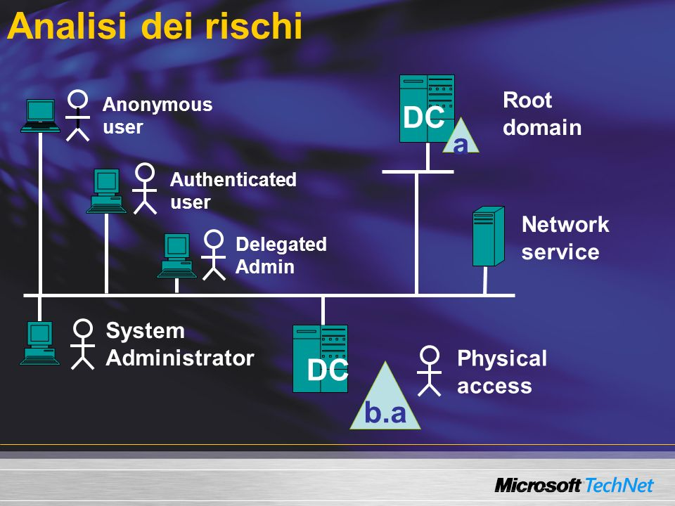 Analisi dei rischi DC a b.a Root domain Network service System