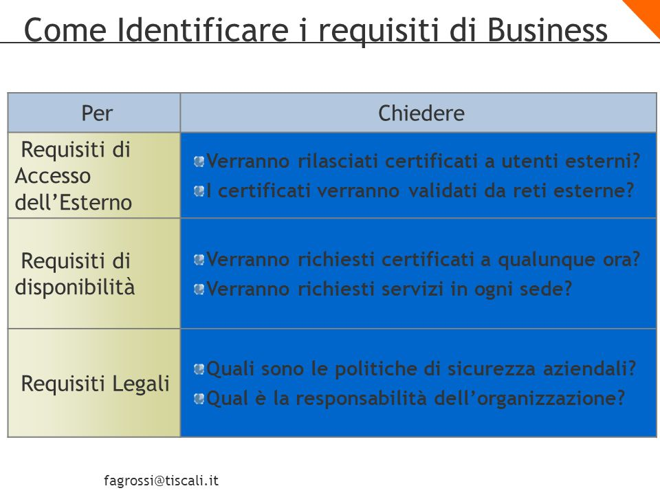 Come Identificare i requisiti di Business