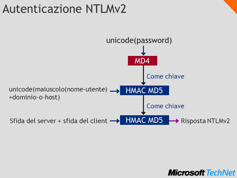 Autenticazione NTLMv2 unicode(password) MD4 HMAC MD5 HMAC MD5