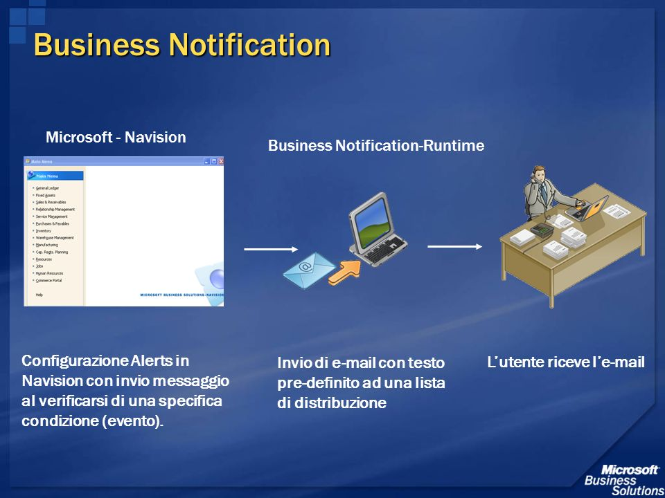 Business Notification