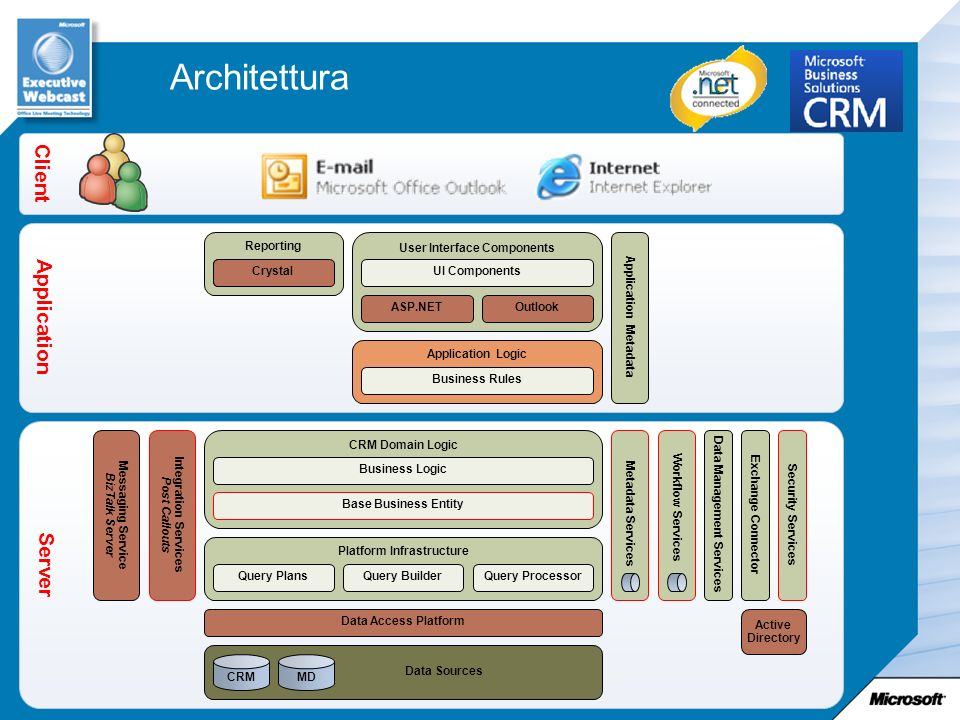 Architettura Client Application Server Reporting