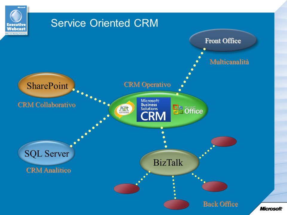 Service Oriented CRM SharePoint SQL Server BizTalk Front Office