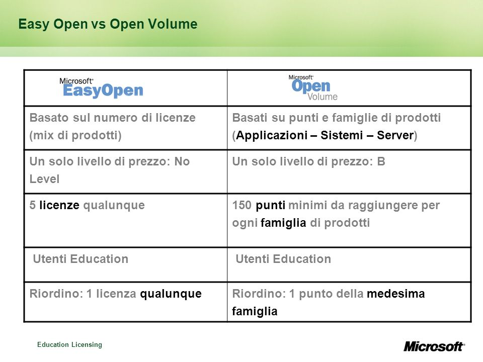 Easy Open vs Open Volume