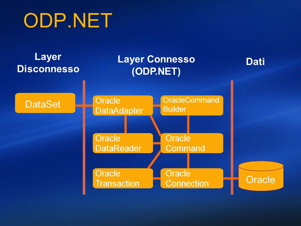 ODP.NET Layer Layer Connesso Dati Disconnesso (ODP.NET) DataSet Oracle