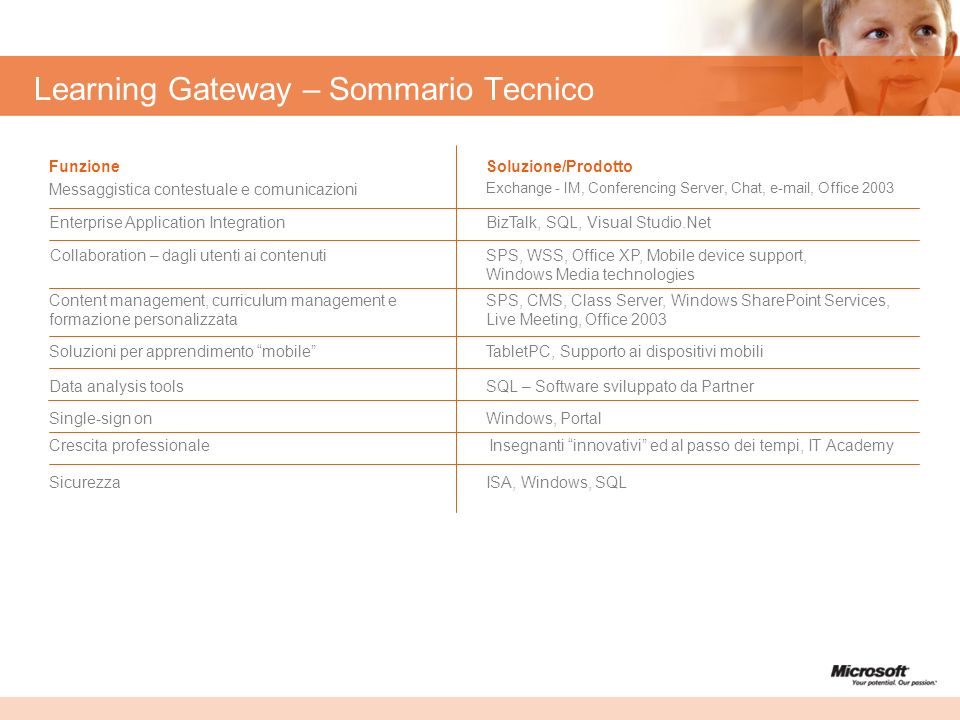 Learning Gateway – Sommario Tecnico
