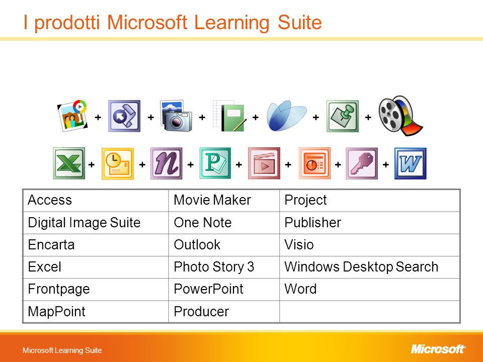 I prodotti Microsoft Learning Suite