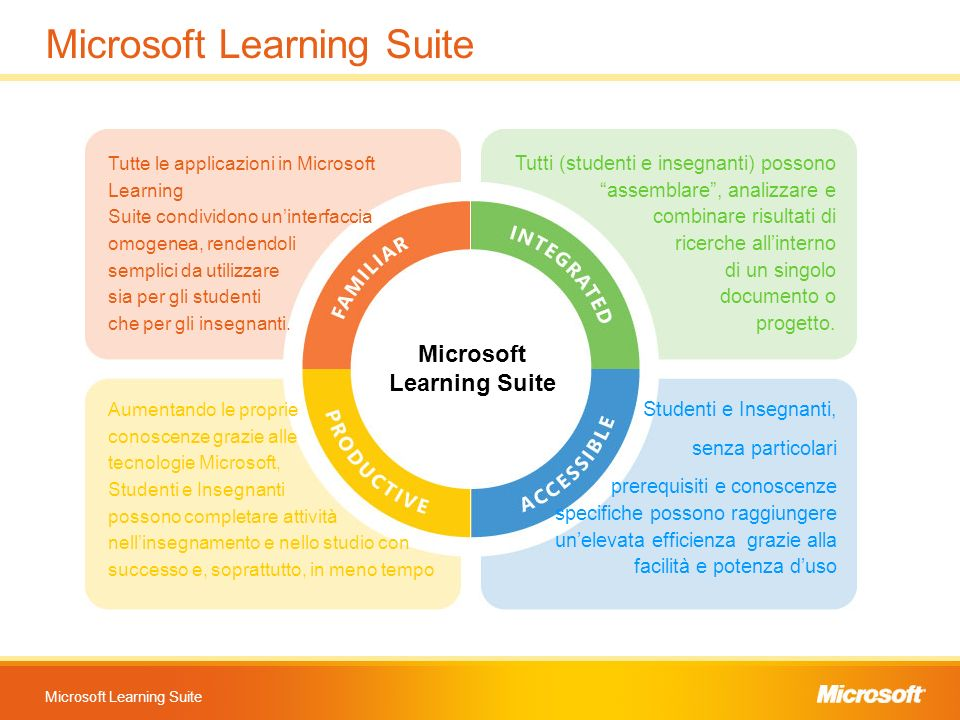 Microsoft Learning Suite