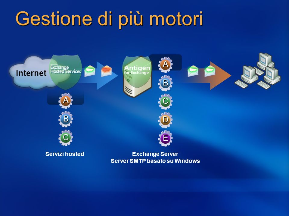 Exchange Server Server SMTP basato su Windows