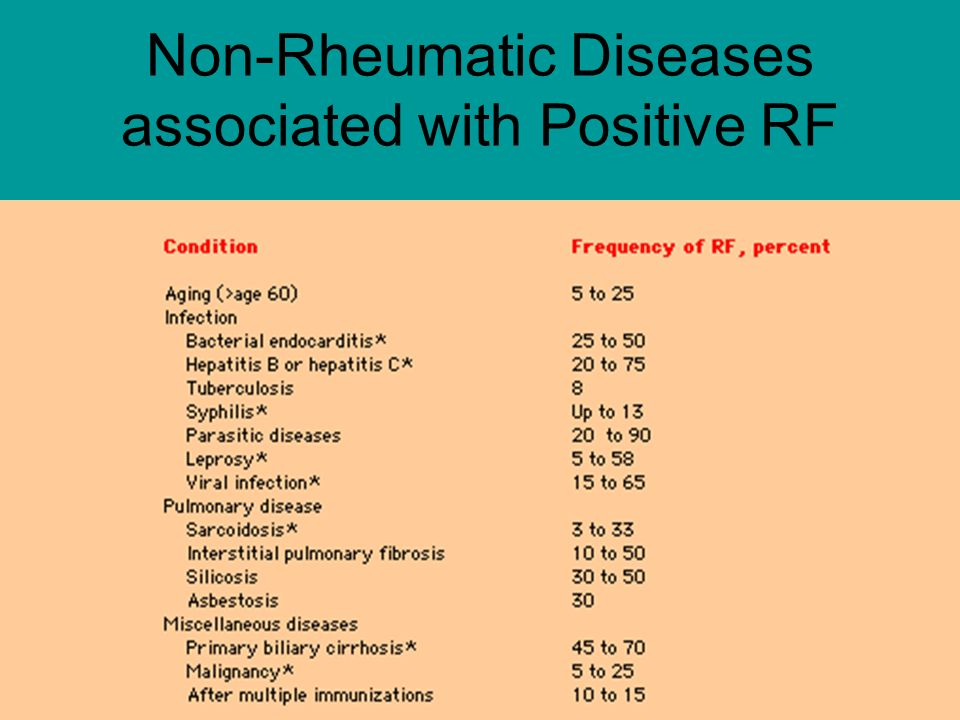 Non-Rheumatic Diseases associated with Positive RF