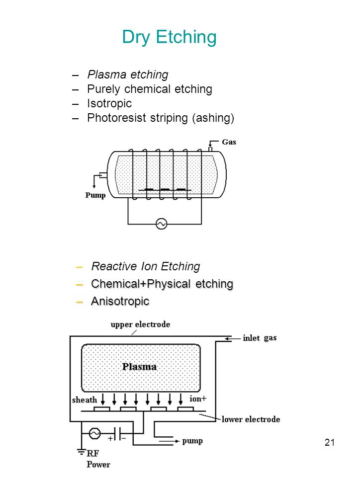 Dry Etching Plasma etching Purely chemical etching Isotropic