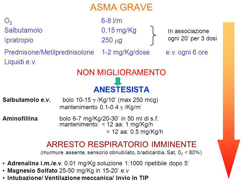 ARRESTO RESPIRATORIO IMMINENTE