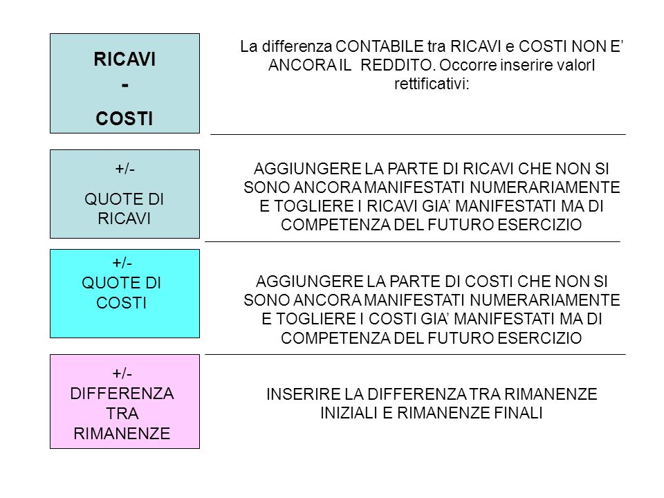 RICAVI - COSTI +/- QUOTE DI RICAVI +/- QUOTE DI COSTI