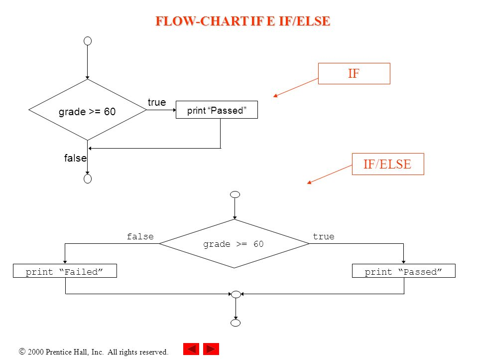 FLOW-CHART IF E IF/ELSE