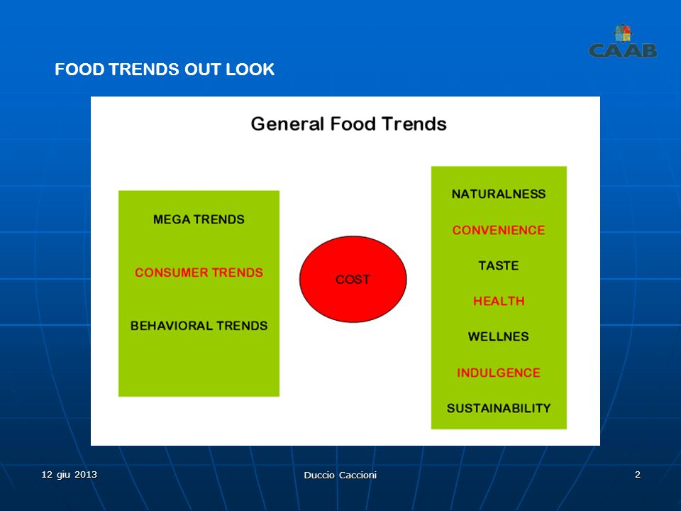 FOOD TRENDS OUT LOOK 12 giu 2013 Duccio Caccioni