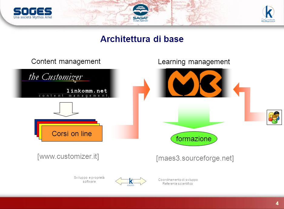 Architettura di base Content management Learning management