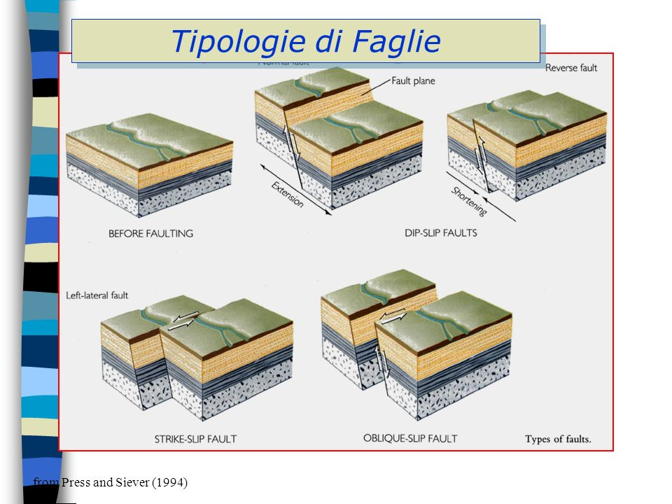 Tipologie di Faglie from Press and Siever (1994)