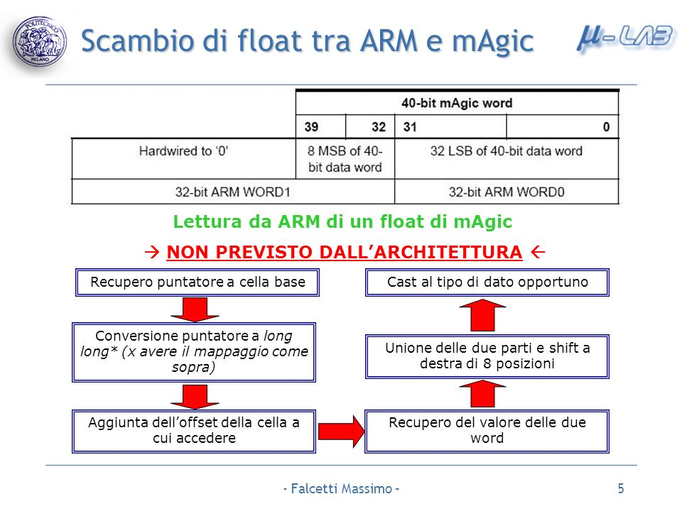 Scambio di float tra ARM e mAgic