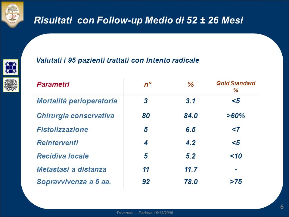 Risultati con Follow-up Medio di 52 ± 26 Mesi