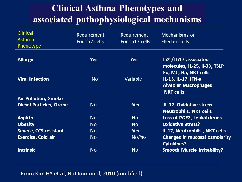 Clinical Asthma Phenotypes and associated pathophysiological mechanisms