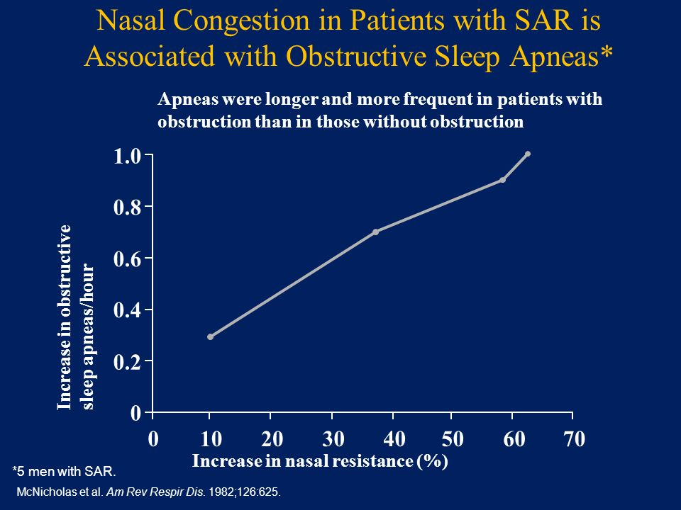 Nasal Congestion in Patients with SAR is Associated with Obstructive Sleep Apneas*