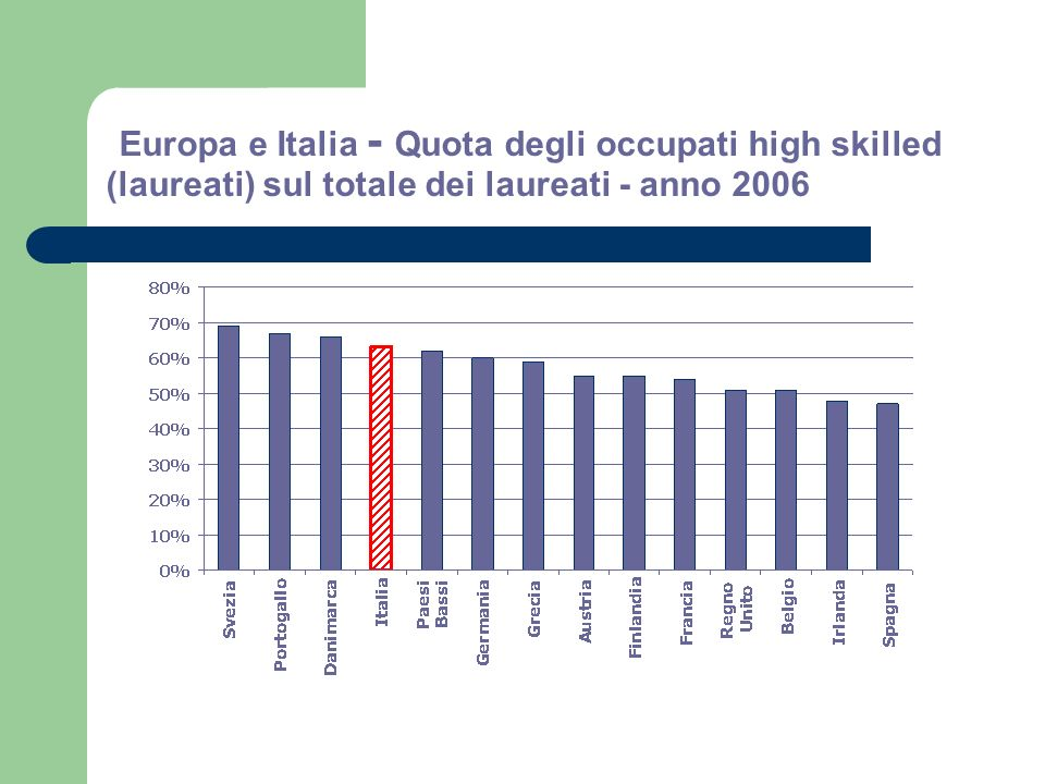 Europa e Italia - Quota degli occupati high skilled (laureati) sul totale dei laureati - anno 2006