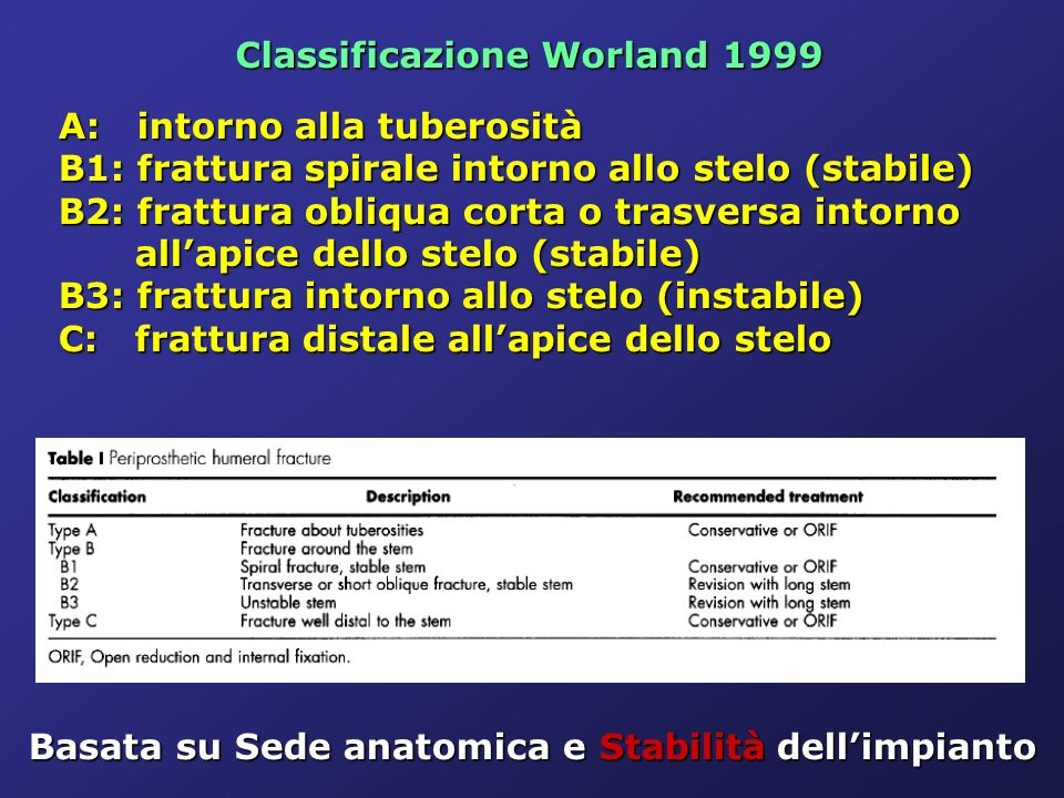 Classificazione Worland 1999